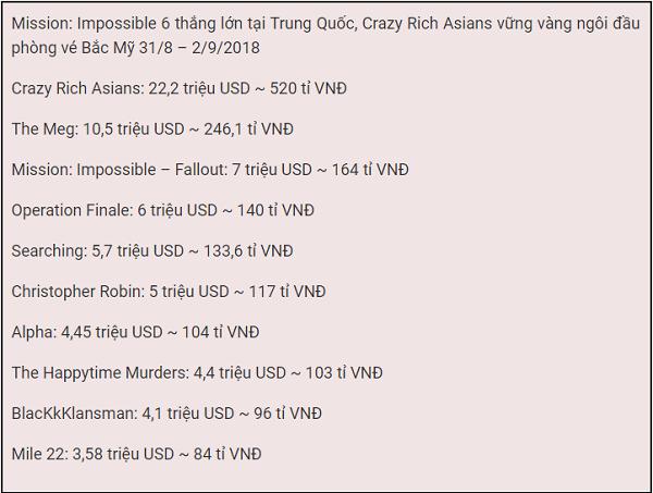 Tuần này, Mission: Impossible – Fallout (Nhiệm Vụ Bất Khả Thi: Sụp Đổ) đã  được ra mắt tại thị trường khổng lồ của Trung Quốc. Phần 6 trong loạt phim  Nhiệm ...